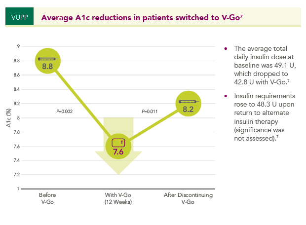Graph showing average A1c reduction in patients after switching to V-Go