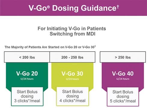 V-Go dosing guidance