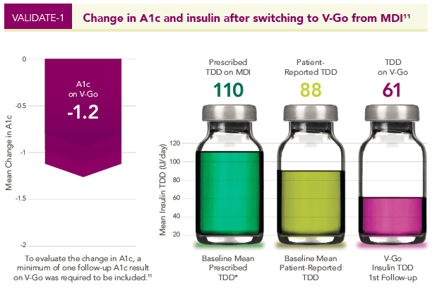 Graphic depicting A1c and insulin decrease after switching to V-Go