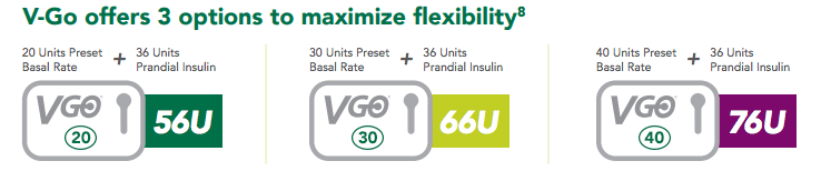 V-Go dosing options